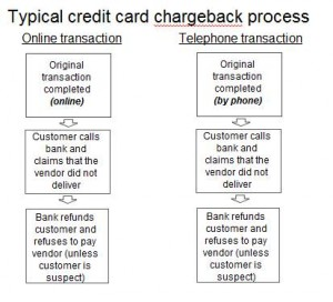 Credit Card Chargeback Diagram Image