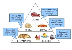 Buenos Aires food pyramid image